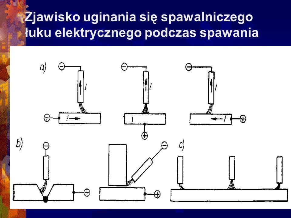 Zjawisko uginania się spawalniczego łuku elektrycznego podczas spawania