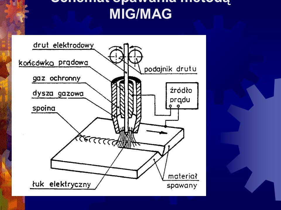 Schemat spawania metodą MIG/MAG