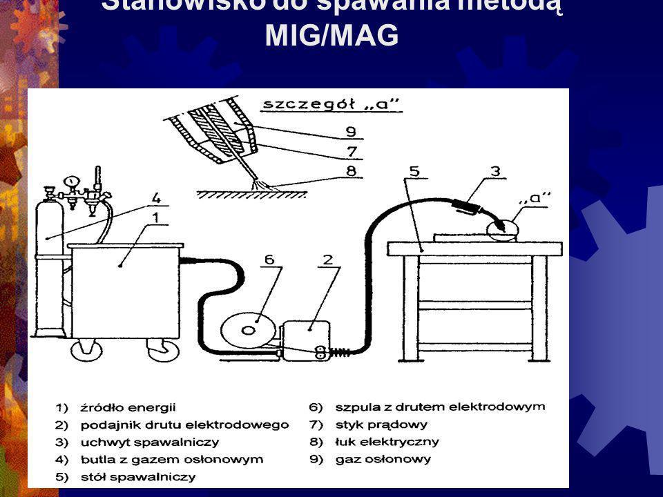 Stanowisko do spawania metodą MIG/MAG