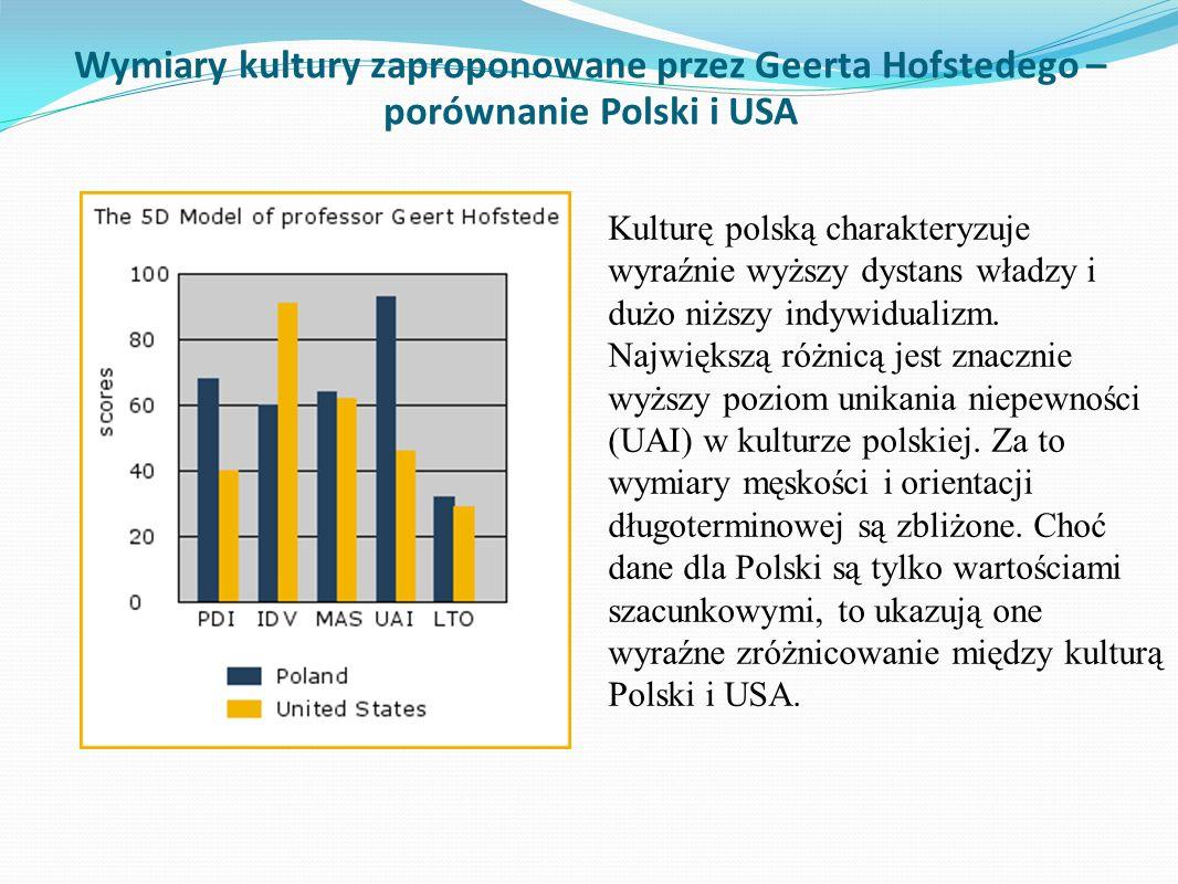 Wymiary kultury zaproponowane przez Geerta Hofstedego – porównanie Polski i USA