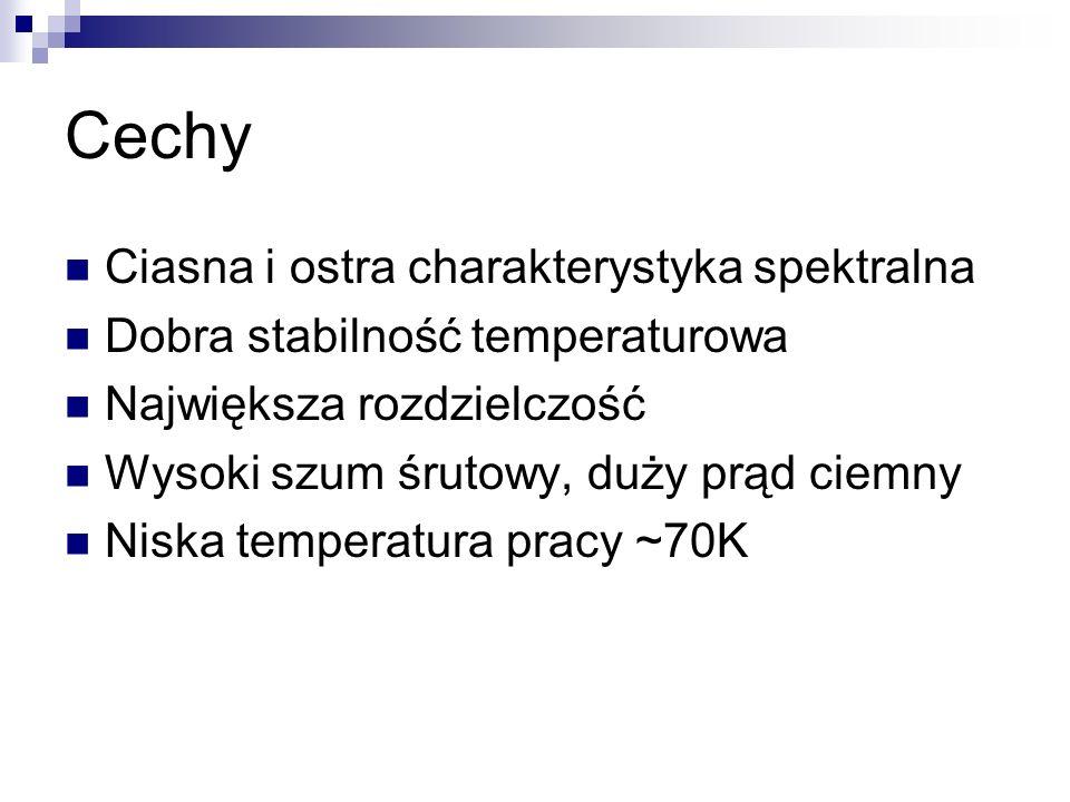 Cechy Ciasna i ostra charakterystyka spektralna