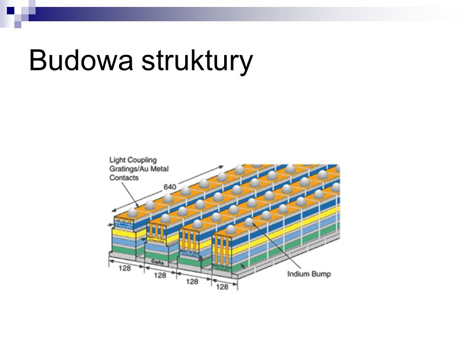 Budowa struktury