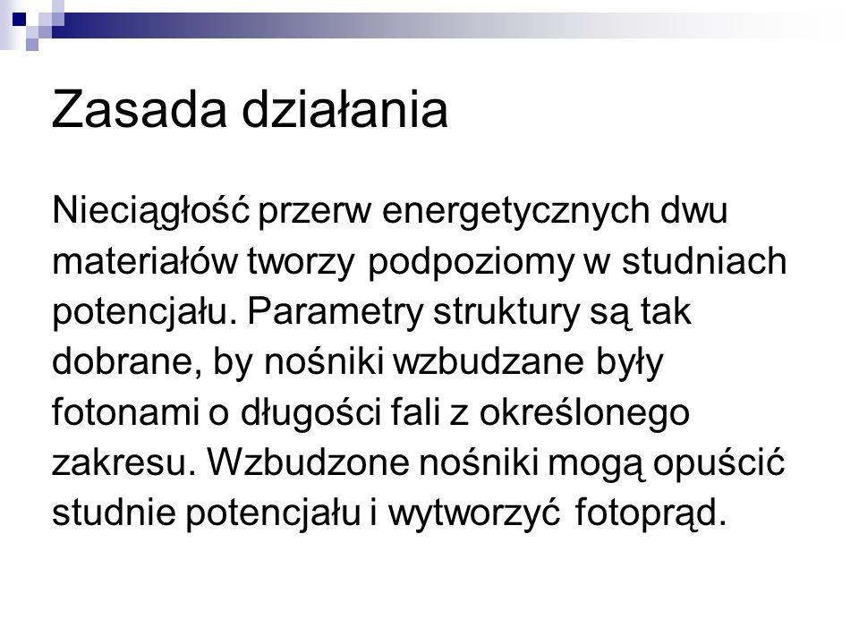 Zasada działania Nieciągłość przerw energetycznych dwu