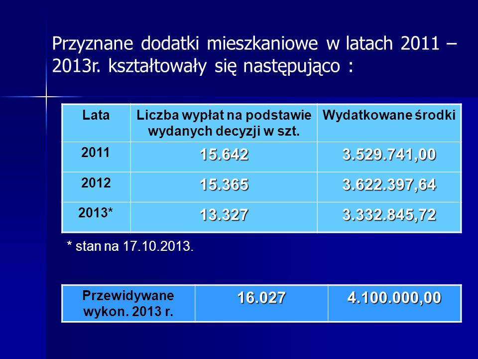 Liczba wypłat na podstawie wydanych decyzji w szt.
