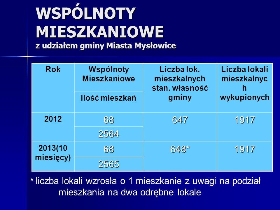 WSPÓLNOTY MIESZKANIOWE z udziałem gminy Miasta Mysłowice