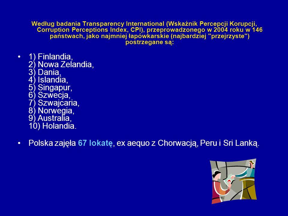 Polska zajęła 67 lokatę, ex aequo z Chorwacją, Peru i Sri Lanką.