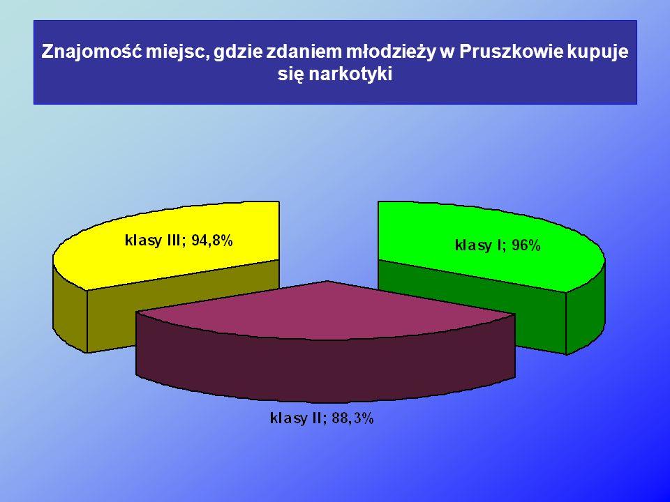 Znajomość miejsc, gdzie zdaniem młodzieży w Pruszkowie kupuje się narkotyki