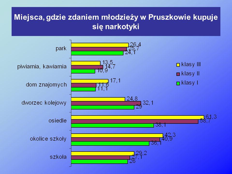 Miejsca, gdzie zdaniem młodzieży w Pruszkowie kupuje się narkotyki