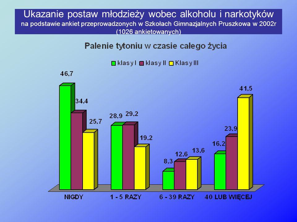Ukazanie postaw młodzieży wobec alkoholu i narkotyków na podstawie ankiet przeprowadzonych w Szkołach Gimnazjalnych Pruszkowa w 2002r (1026 ankietowanych)