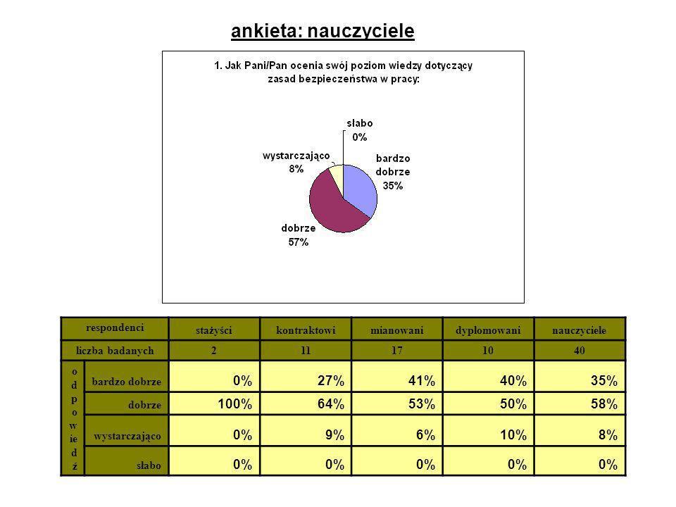 ankieta: nauczyciele 0% 27% 41% 40% 35% 100% 64% 53% 50% 58% 9% 6% 10%