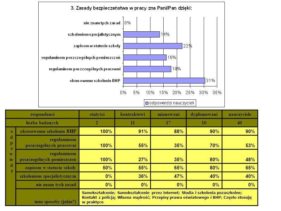 okresowemu szkoleniu BHP 100% 91% 88% 90%
