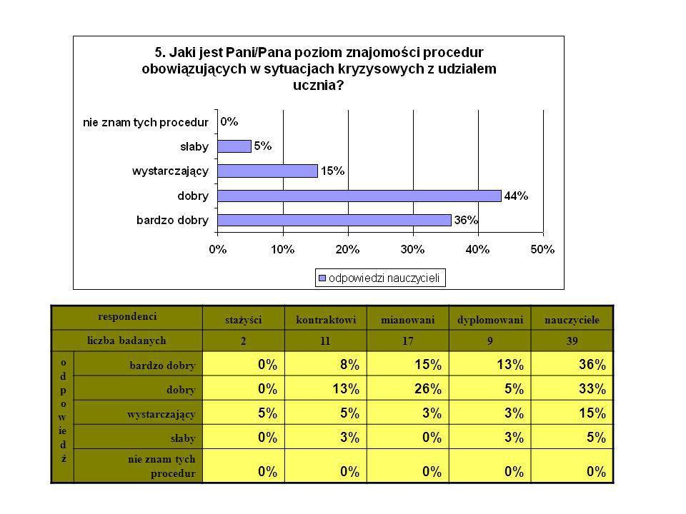 0% 8% 15% 13% 36% 26% 5% 33% 3% respondenci stażyści kontraktowi