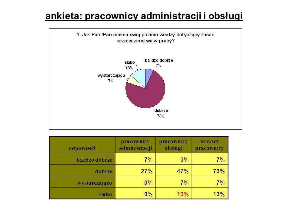 ankieta: pracownicy administracji i obsługi pracownicy administracji