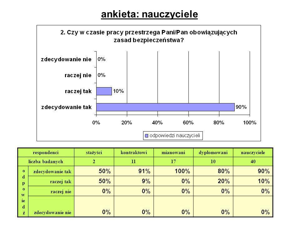 ankieta: nauczyciele 50% 91% 100% 80% 90% 9% 0% 20% 10% respondenci