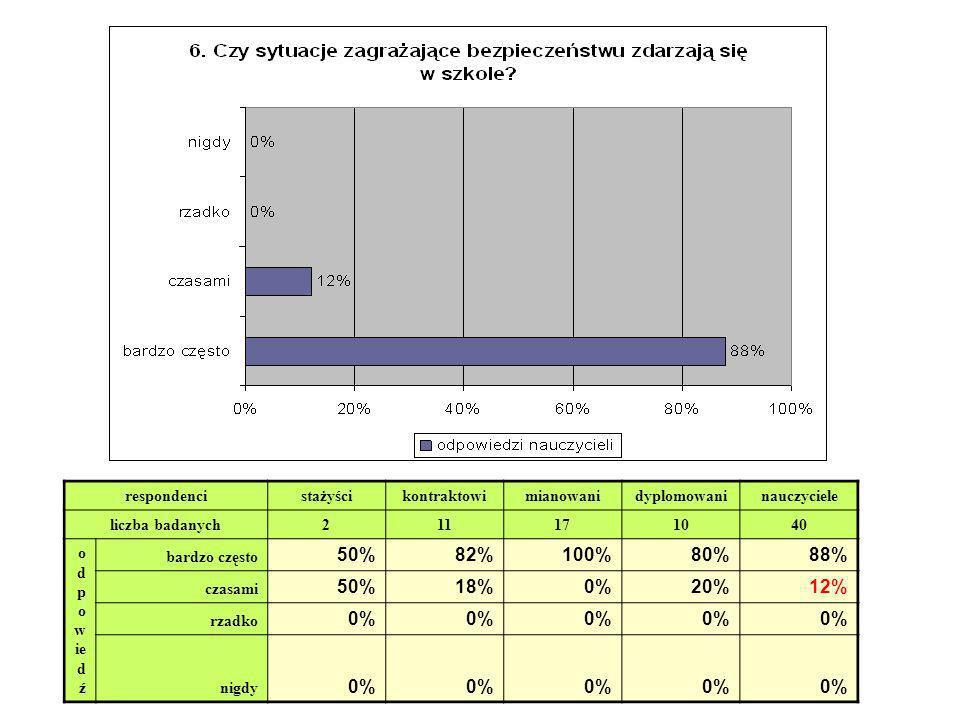 50% 82% 100% 80% 88% 18% 0% 20% 12% respondenci stażyści kontraktowi