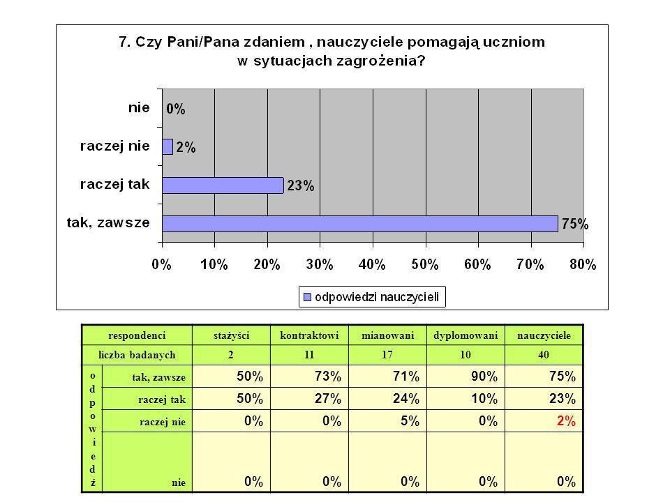 50% 73% 71% 90% 75% 27% 24% 10% 23% 0% 5% 2% respondenci stażyści