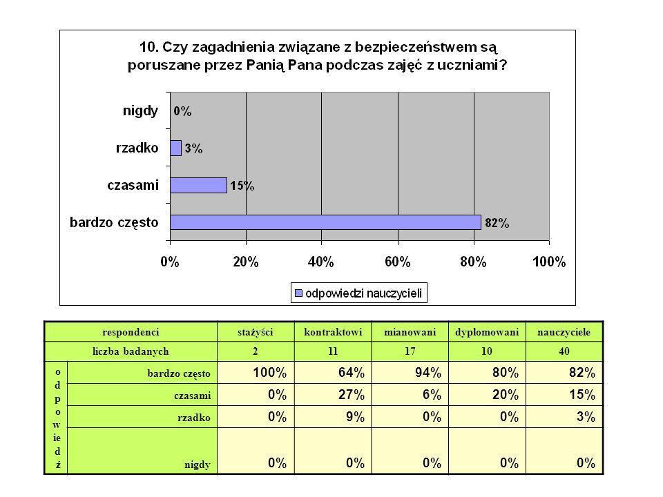 100% 64% 94% 80% 82% 0% 27% 6% 20% 15% 9% 3% respondenci stażyści