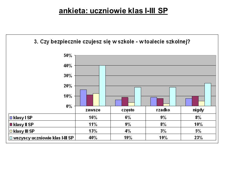 ankieta: uczniowie klas I-III SP