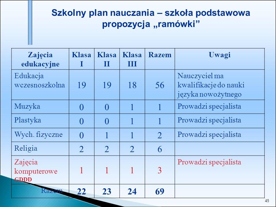 """Szkolny plan nauczania – szkoła podstawowa propozycja """"ramówki"""