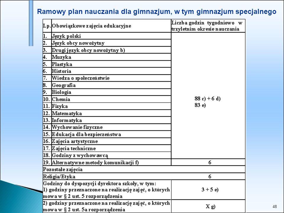 Ramowy plan nauczania dla gimnazjum, w tym gimnazjum specjalnego
