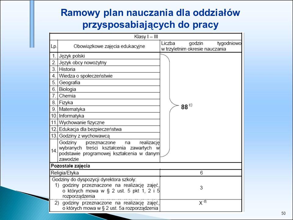 Ramowy plan nauczania dla oddziałów przysposabiających do pracy