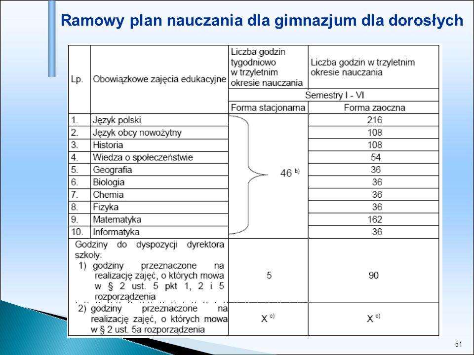 Ramowy plan nauczania dla gimnazjum dla dorosłych