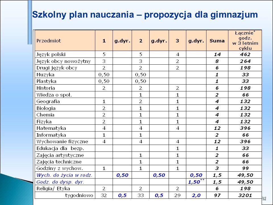Szkolny plan nauczania – propozycja dla gimnazjum
