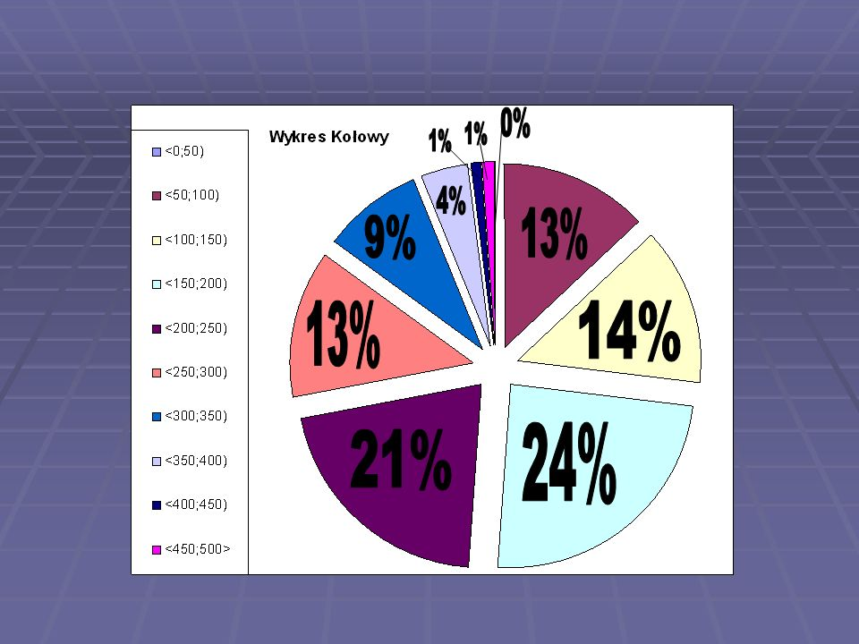 0% 1% 1% 4% 13% 9% 13% 14% 24% 21%