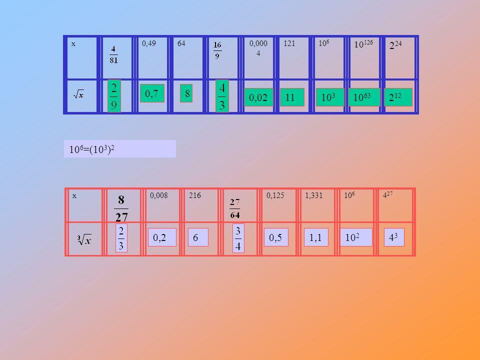 x 0,49. 64. 0,0004. 121. 106. 10126. 224. 0,7. 8. 0,02. 11. 103. 1063. 212. 106=(103)2.