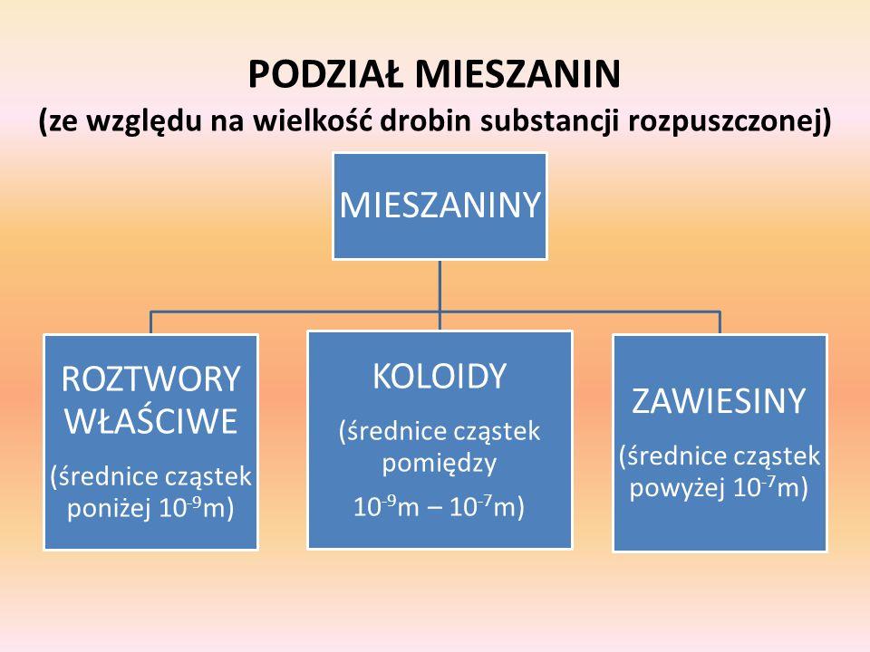 PODZIAŁ MIESZANIN (ze względu na wielkość drobin substancji rozpuszczonej)