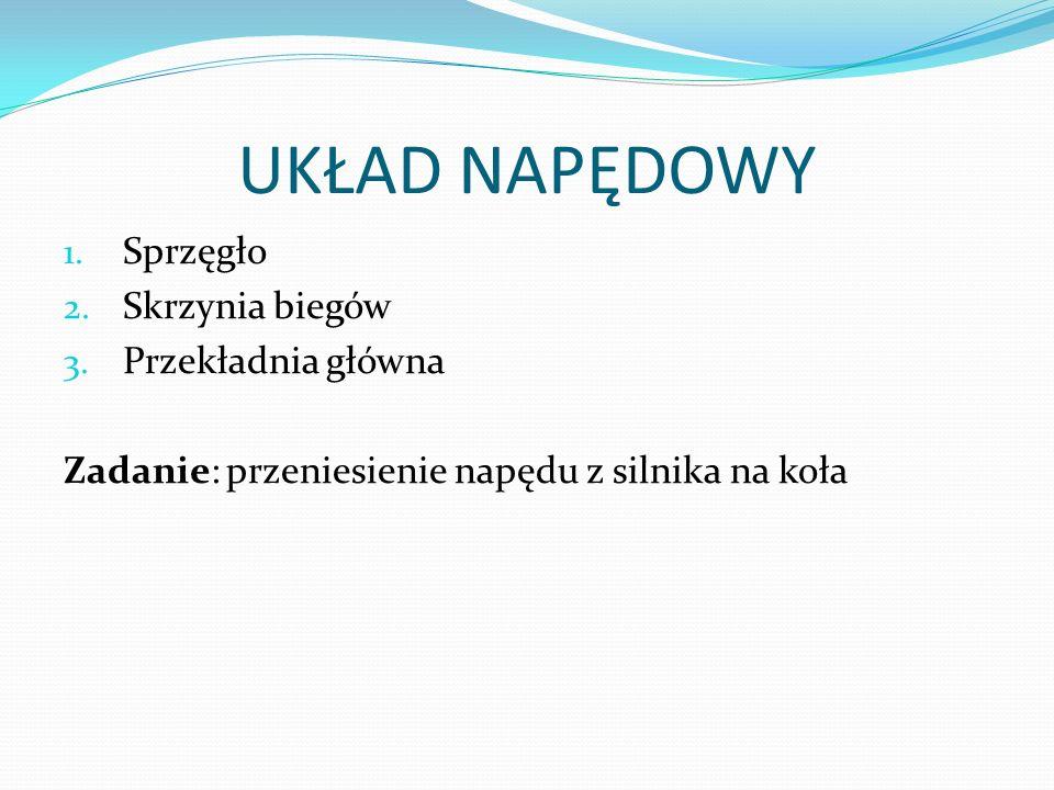 UKŁAD NAPĘDOWY Sprzęgło Skrzynia biegów Przekładnia główna
