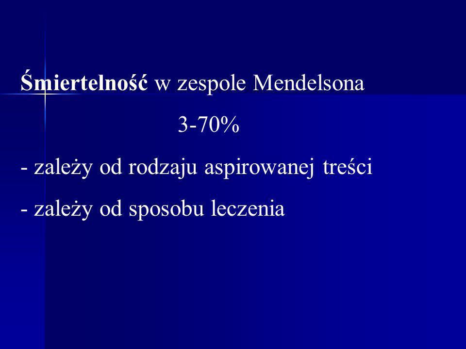 Śmiertelność w zespole Mendelsona