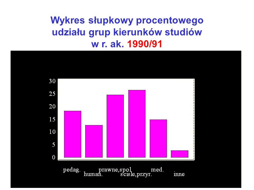 Wykres słupkowy procentowego udziału grup kierunków studiów