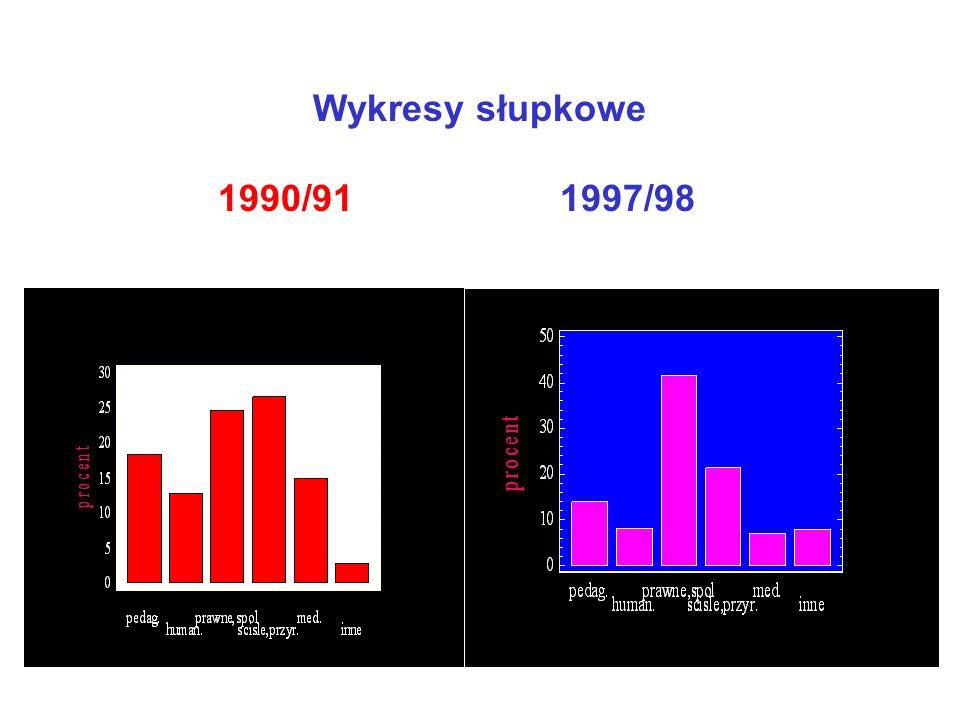 Wykresy słupkowe 1990/91 1997/98