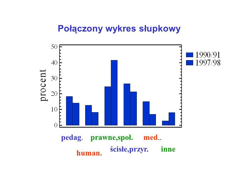 Połączony wykres słupkowy