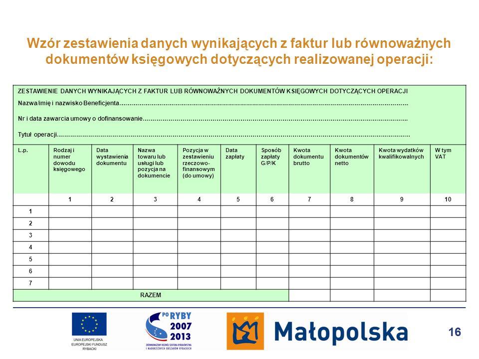 Wzór zestawienia danych wynikających z faktur lub równoważnych dokumentów księgowych dotyczących realizowanej operacji: