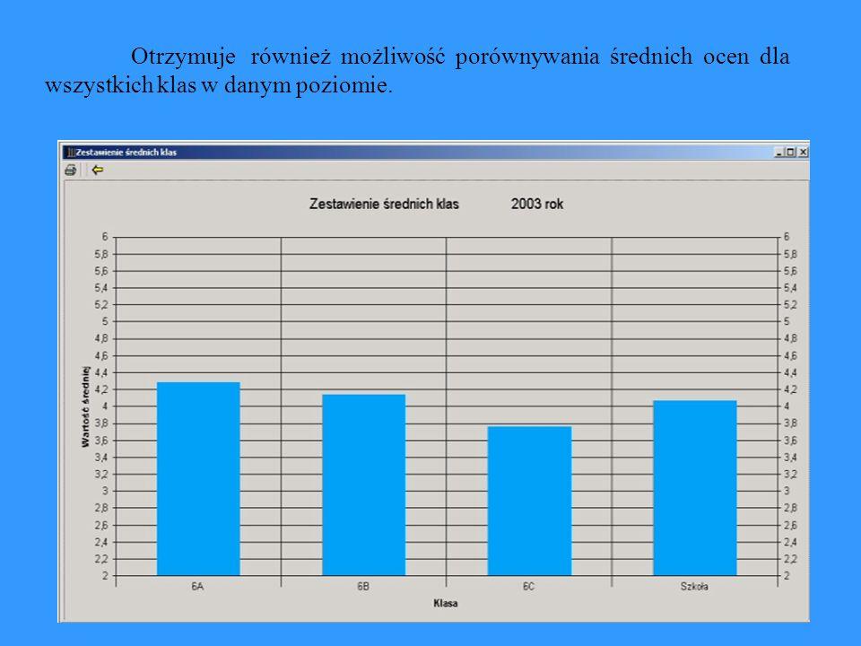 Otrzymuje również możliwość porównywania średnich ocen dla wszystkich klas w danym poziomie.
