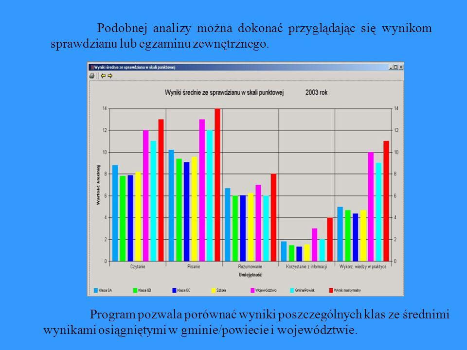 Podobnej analizy można dokonać przyglądając się wynikom sprawdzianu lub egzaminu zewnętrznego.