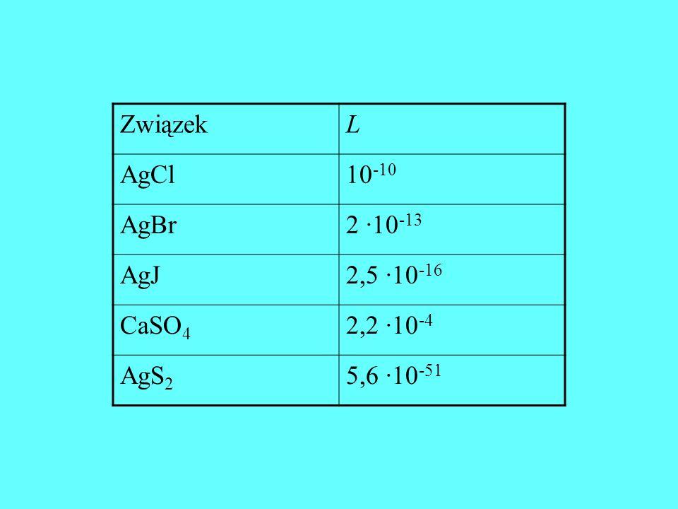 Związek L AgCl 10-10 AgBr 2 ·10-13 AgJ 2,5 ·10-16 CaSO4 2,2 ·10-4 AgS2 5,6 ·10-51