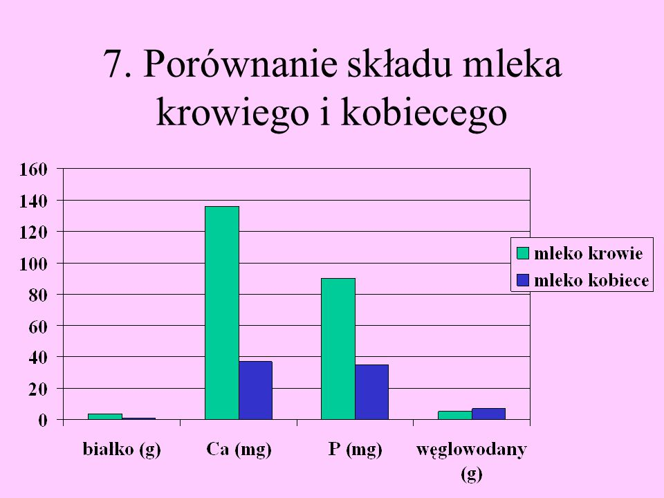 7. Porównanie składu mleka krowiego i kobiecego