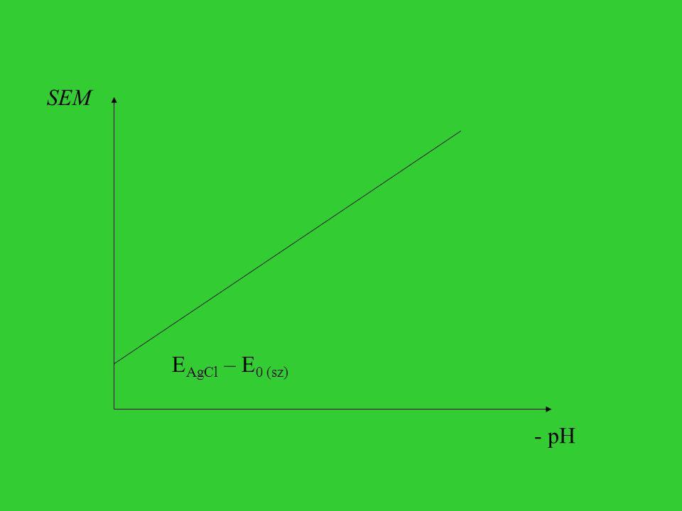 SEM EAgCl – E0 (sz) - pH