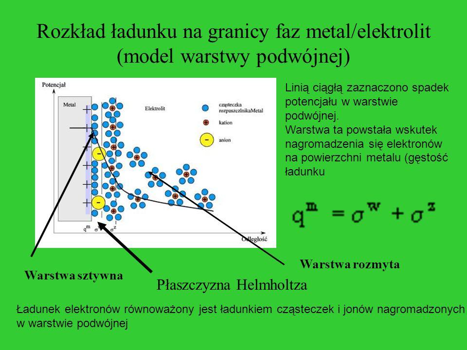 Rozkład ładunku na granicy faz metal/elektrolit (model warstwy podwójnej)