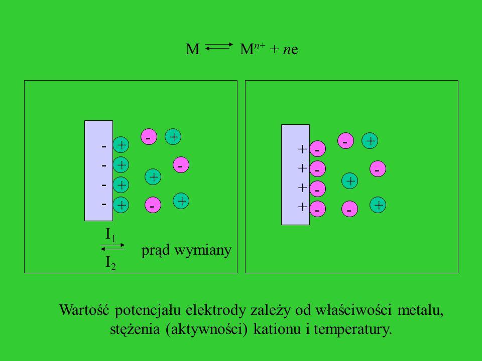 Wartość potencjału elektrody zależy od właściwości metalu,