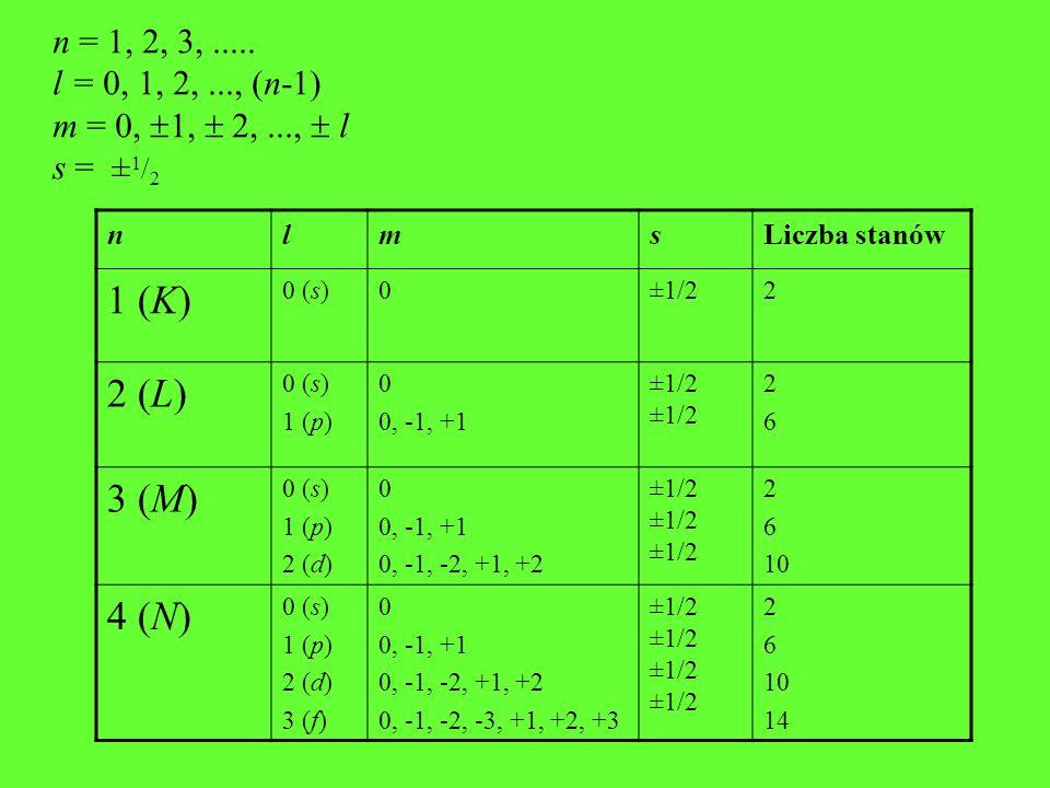 1 (K) 2 (L) 3 (M) 4 (N) n = 1, 2, 3, ..... l = 0, 1, 2, ..., (n-1)