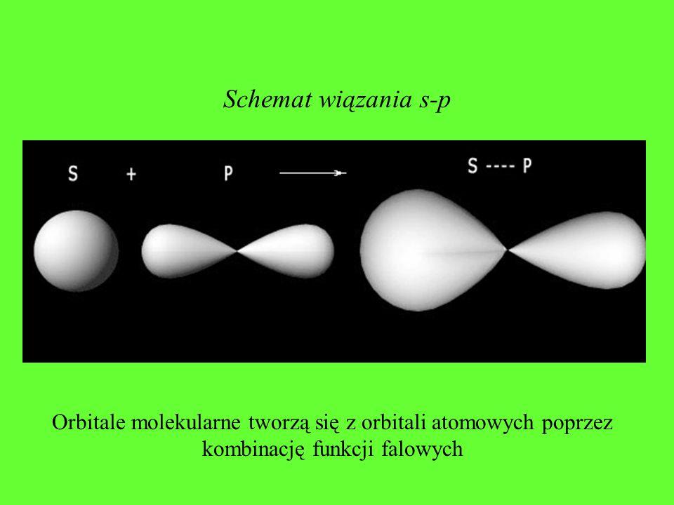 Schemat wiązania s-p Orbitale molekularne tworzą się z orbitali atomowych poprzez.
