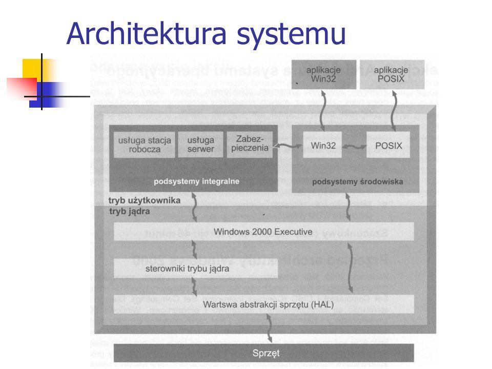 Architektura systemu