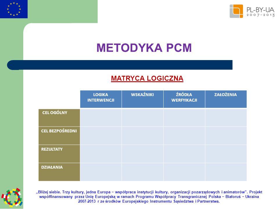 METODYKA PCM MATRYCA LOGICZNA LOGIKA INTERWENCJI WSKAŹNIKI