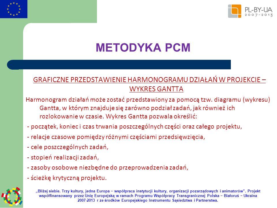 METODYKA PCM GRAFICZNE PRZEDSTAWIENIE HARMONOGRAMU DZIAŁAŃ W PROJEKCIE – WYKRES GANTTA.