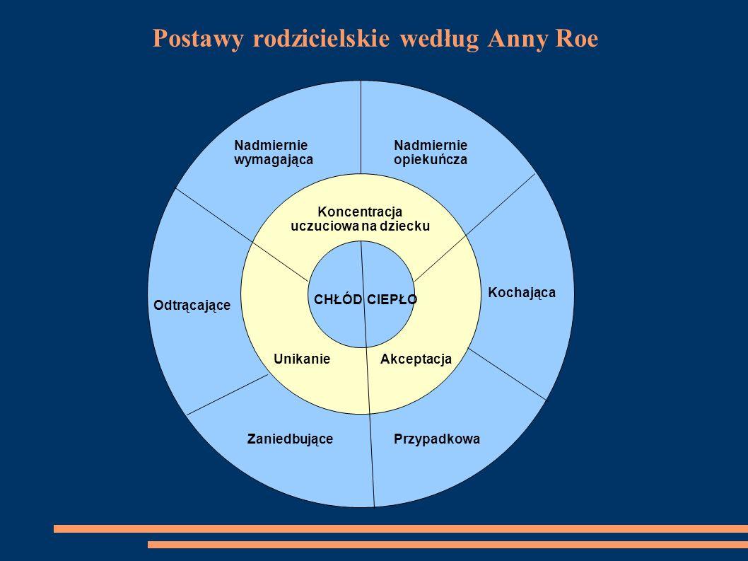 Postawy rodzicielskie według Anny Roe