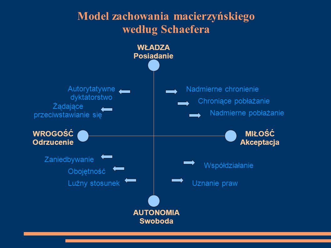 Model zachowania macierzyńskiego według Schaefera